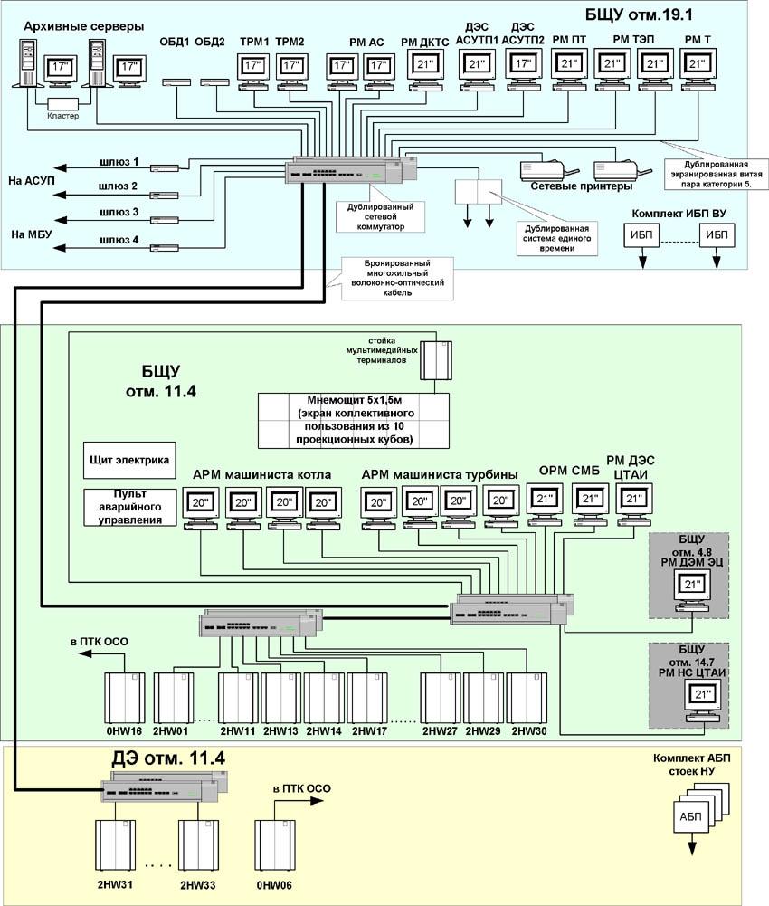 Гтэс структурная схема