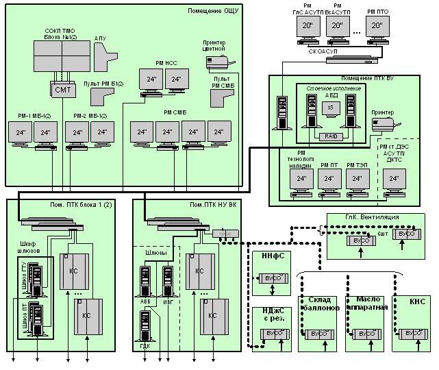 Структурная схема блока ПГУ